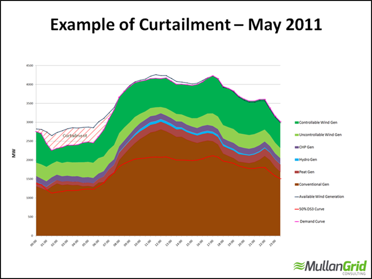 Example of Curtailment- May 2011